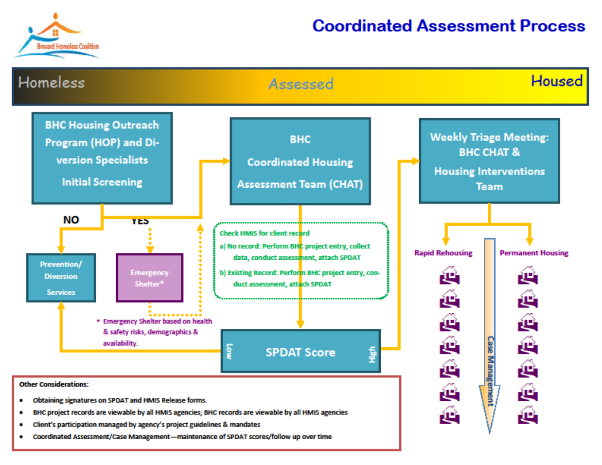 Coordinated_Assessment_Process
